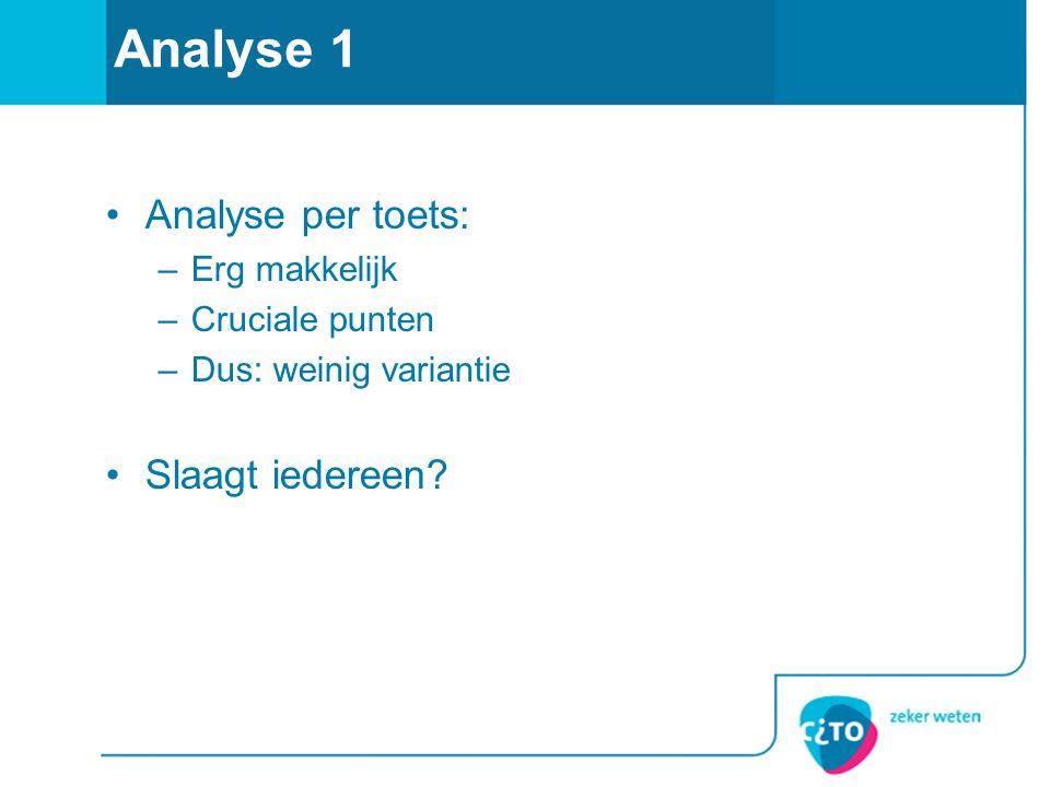Analyse 1 Analyse per toets: Slaagt iedereen Erg makkelijk