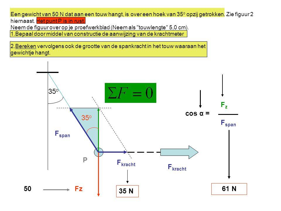 35o Fz cos α = 35o Fspan Fspan P Fkracht Fkracht 50 Fz 61 N 35 N