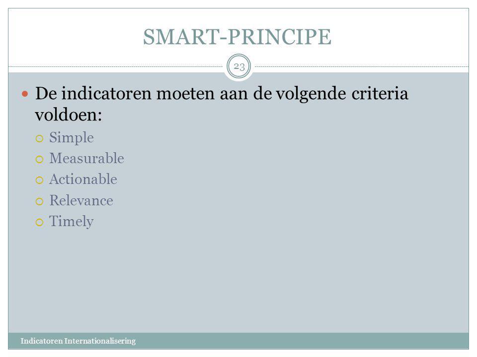 SMART-PRINCIPE De indicatoren moeten aan de volgende criteria voldoen: