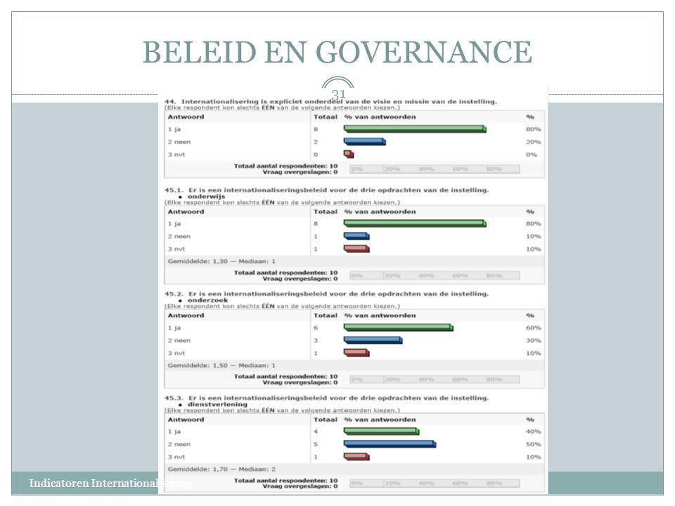 BELEID EN GOVERNANCE Indicatoren Internationalisering