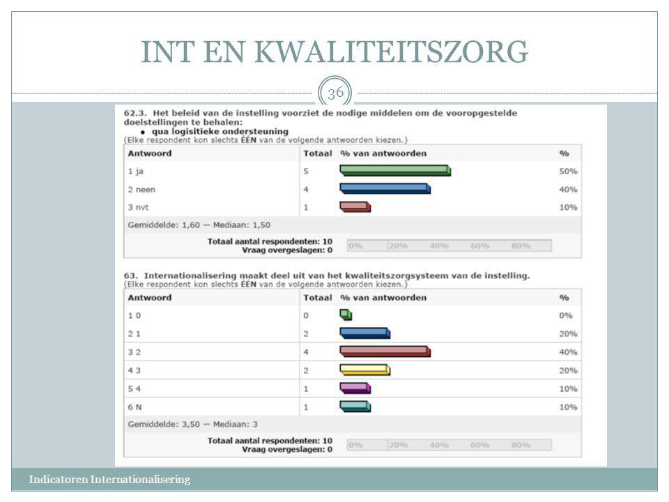 INT EN KWALITEITSZORG Indicatoren Internationalisering