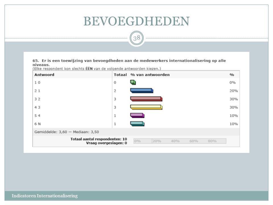 BEVOEGDHEDEN Indicatoren Internationalisering