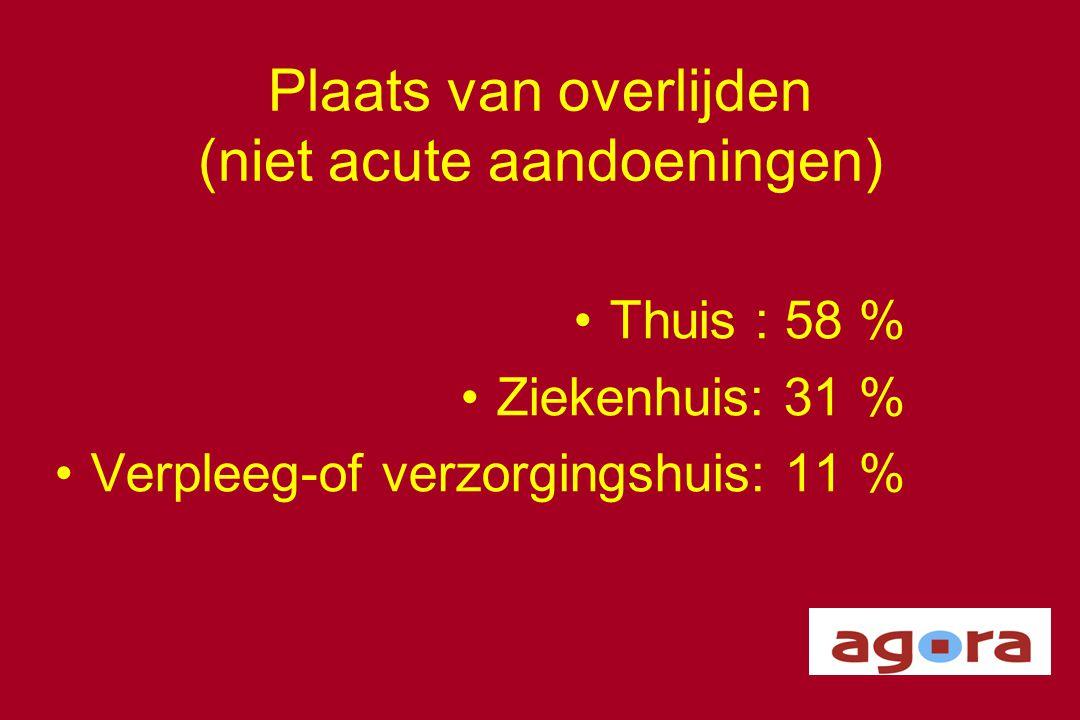 Plaats van overlijden (niet acute aandoeningen)