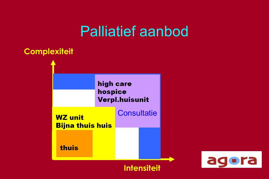 Palliatief aanbod Complexiteit Consultatie Intensiteit Ziekenhuis