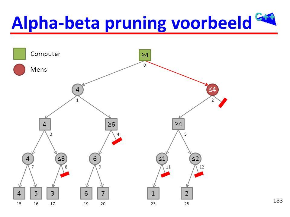 Alpha-beta pruning voorbeeld