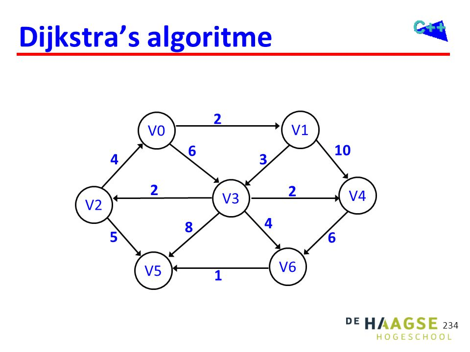 Dijkstra's algoritme previous costs ∞ costs ∞ 2 V0 V1 6 10 4 3 costs 2