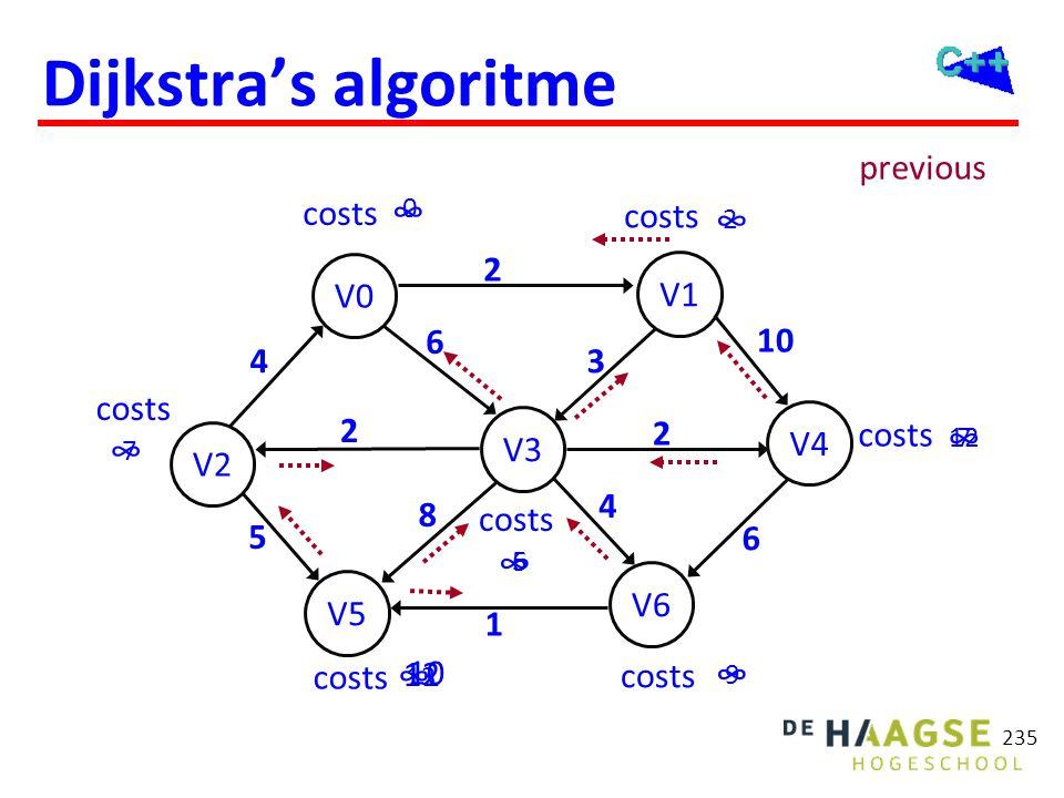 Dijkstra's algoritme Optimalisatie: