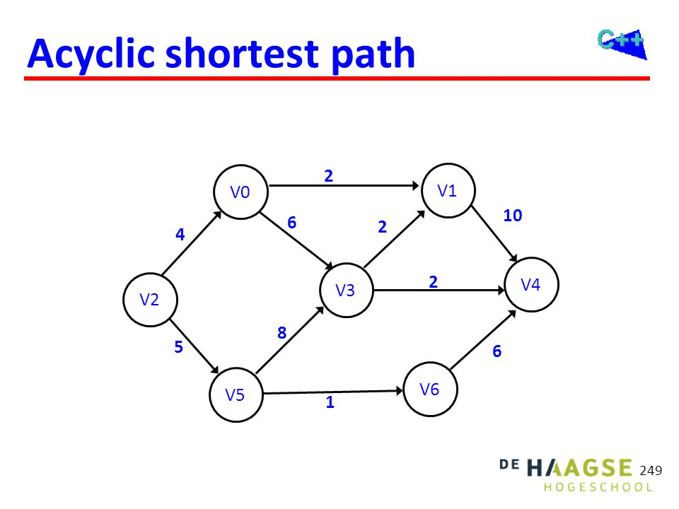 Acyclic shortest path ∞ 2 1 ind = indegree previous ind 1 costs