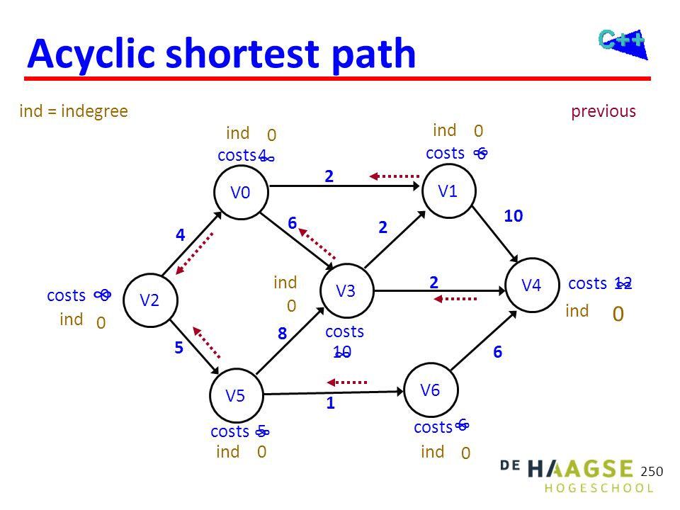 Shortest path algoritmen