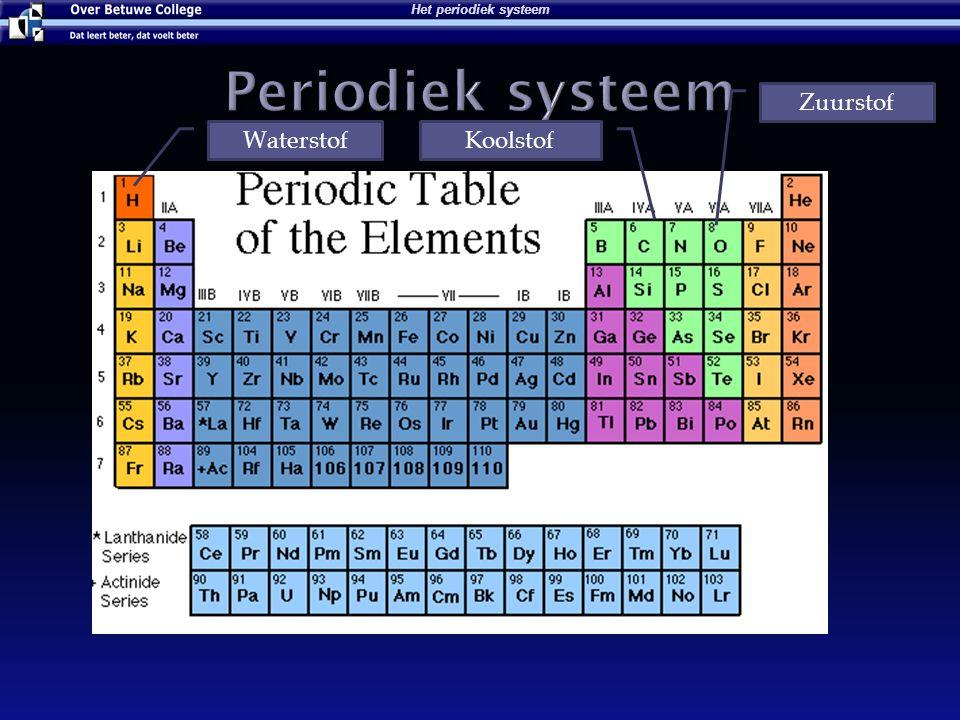 Het periodiek systeem Periodiek systeem Zuurstof Waterstof Koolstof