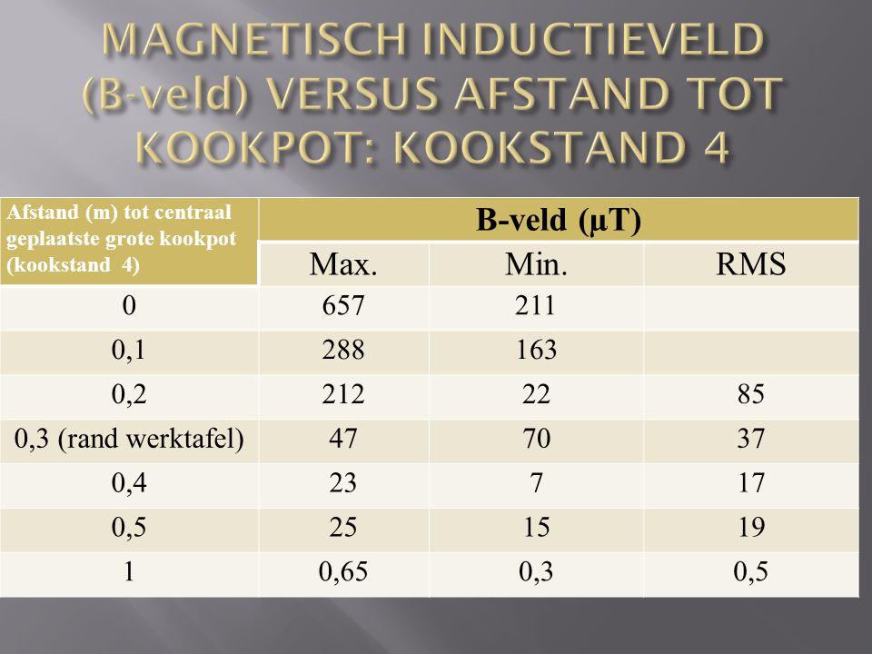 MAGNETISCH INDUCTIEVELD (B-veld) VERSUS AFSTAND TOT KOOKPOT: KOOKSTAND 4