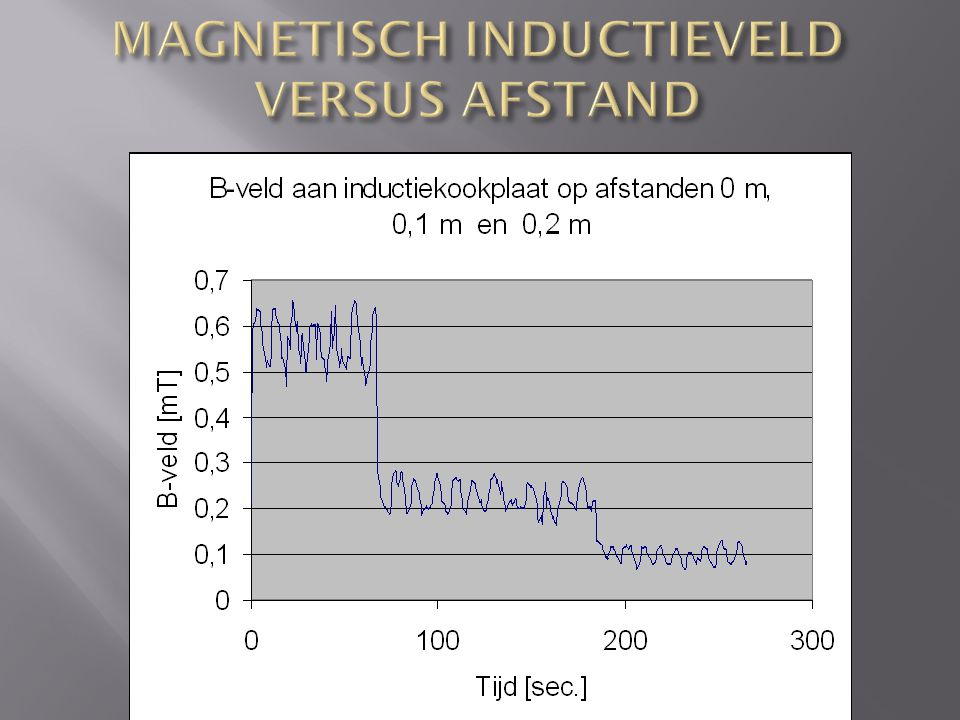 MAGNETISCH INDUCTIEVELD VERSUS AFSTAND
