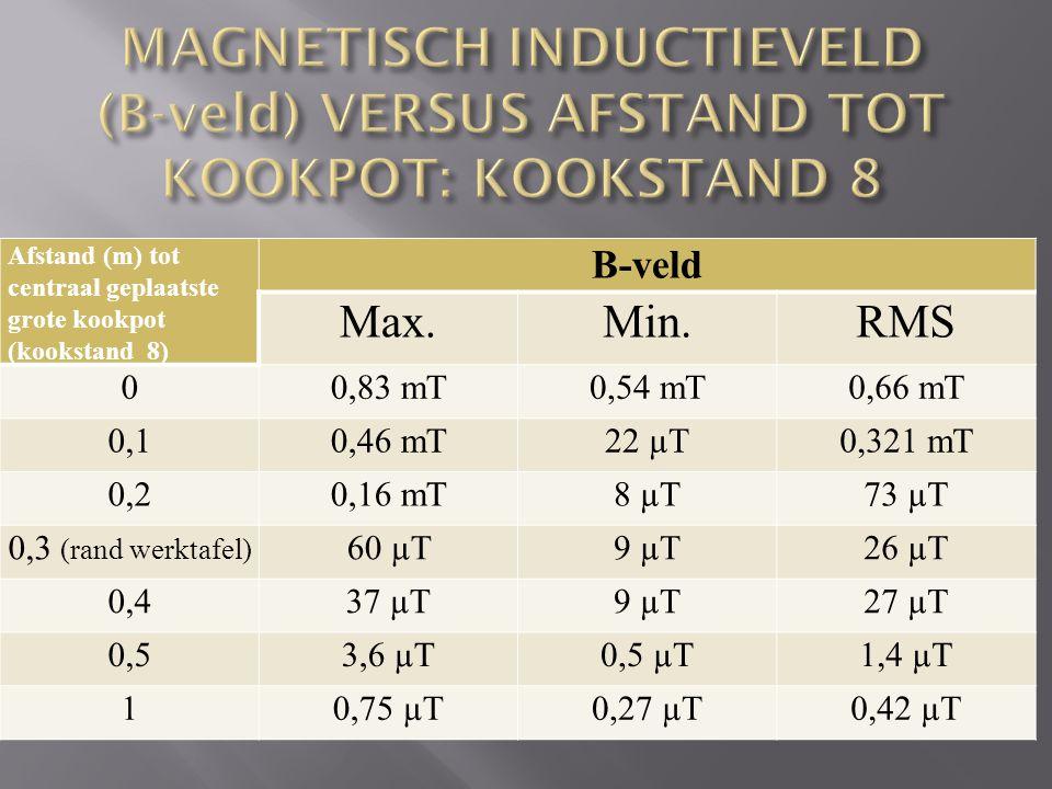 MAGNETISCH INDUCTIEVELD (B-veld) VERSUS AFSTAND TOT KOOKPOT: KOOKSTAND 8