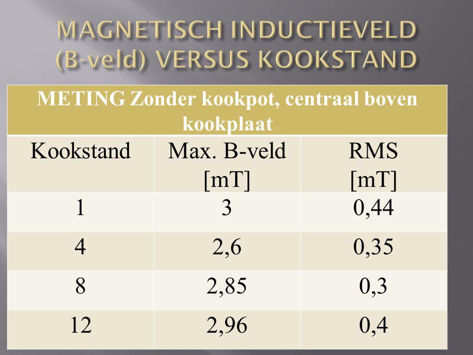 MAGNETISCH INDUCTIEVELD (B-veld) VERSUS KOOKSTAND