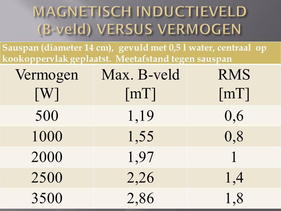 MAGNETISCH INDUCTIEVELD (B-veld) VERSUS VERMOGEN