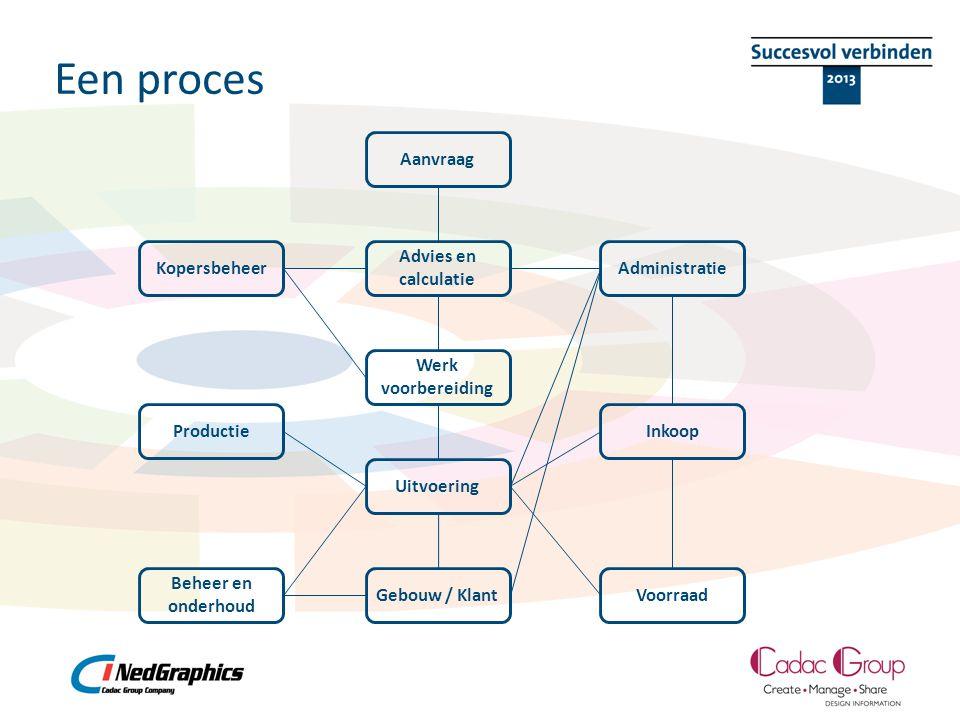 Een proces Aanvraag Werk voorbereiding Advies en calculatie Inkoop