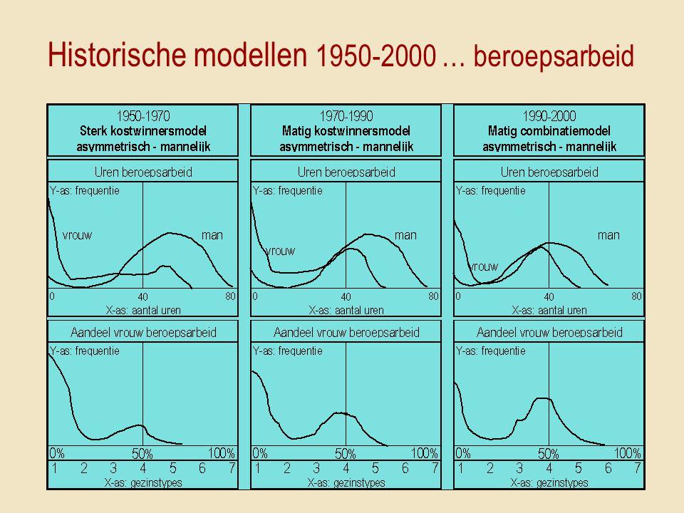 Historische modellen 1950-2000 … beroepsarbeid