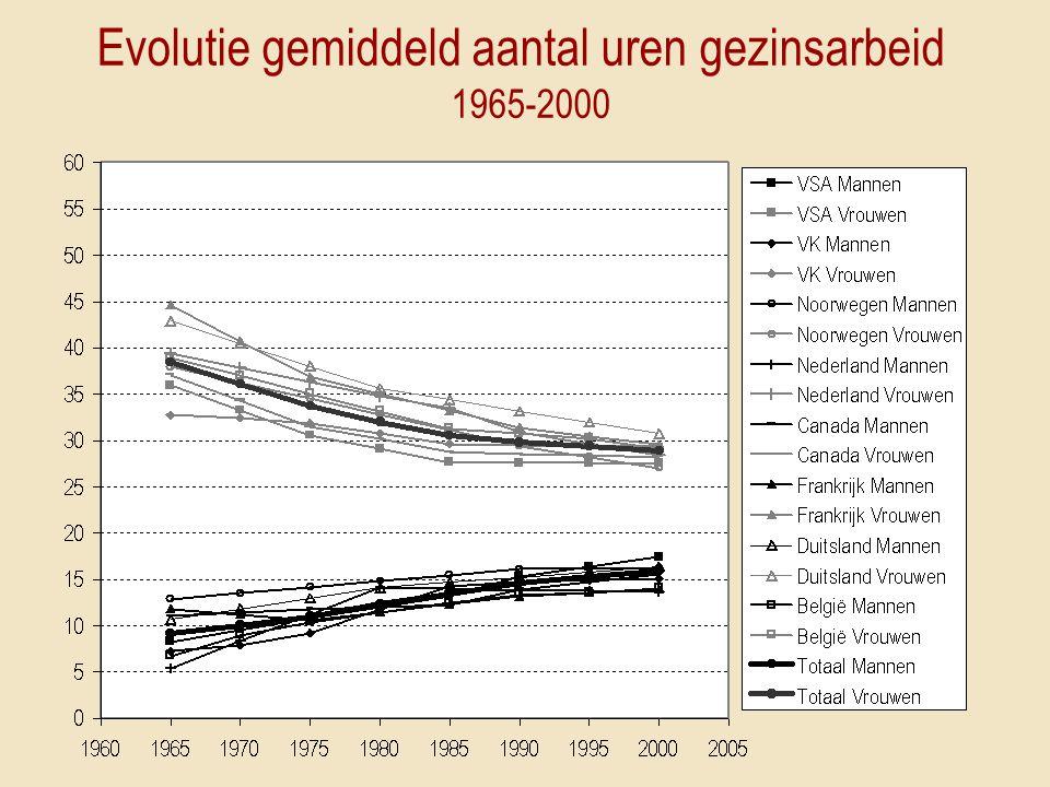 Evolutie gemiddeld aantal uren gezinsarbeid