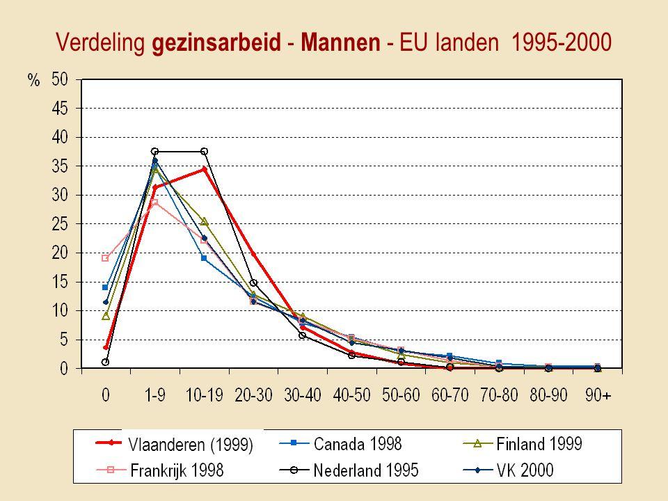 Verdeling gezinsarbeid - Mannen - EU landen 1995-2000