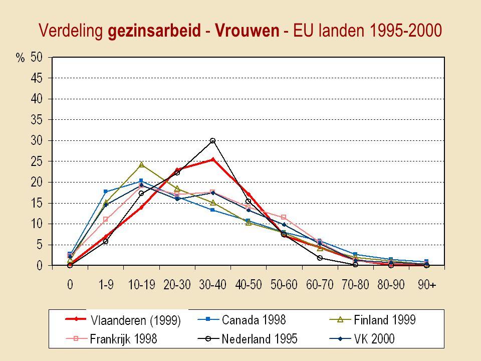 Verdeling gezinsarbeid - Vrouwen - EU landen 1995-2000