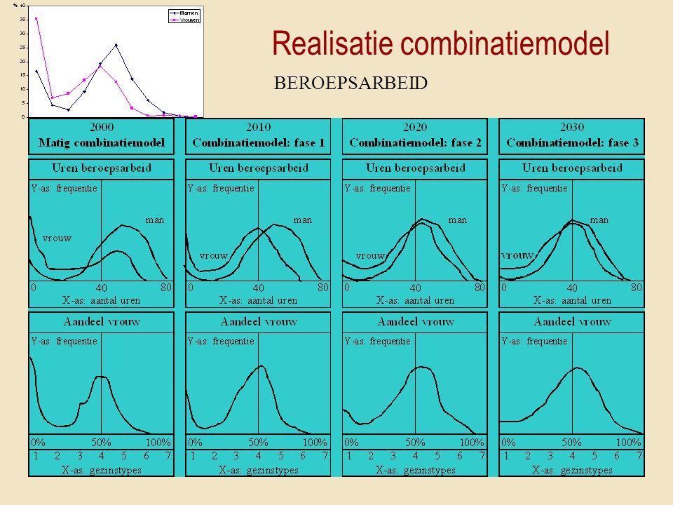 Realisatie combinatiemodel
