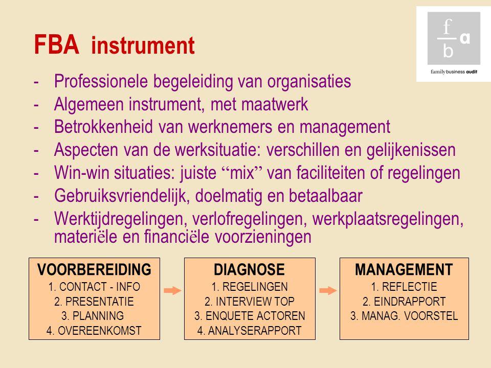 FBA instrument Professionele begeleiding van organisaties