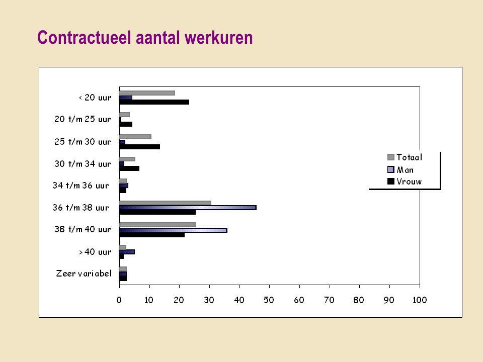 Contractueel aantal werkuren