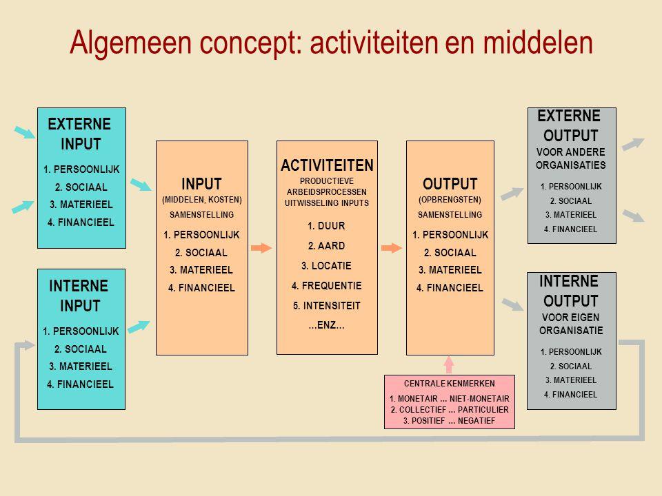 Algemeen concept: activiteiten en middelen