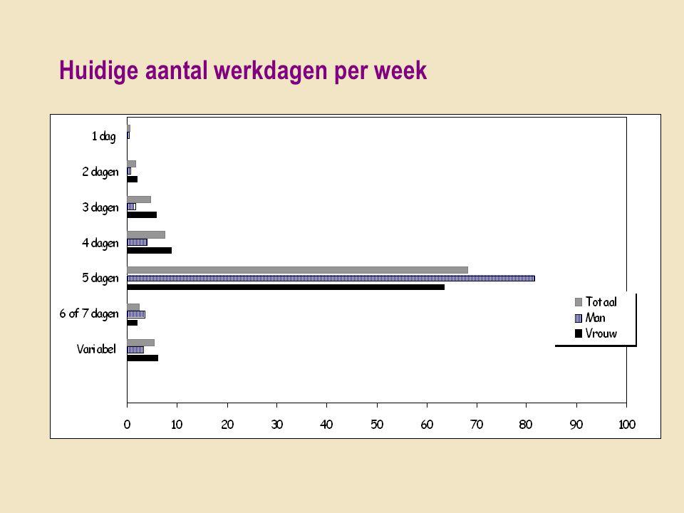 Huidige aantal werkdagen per week