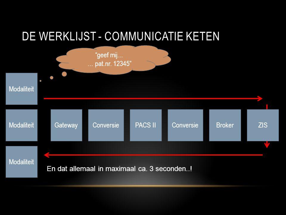 De Werklijst - communicatie keten