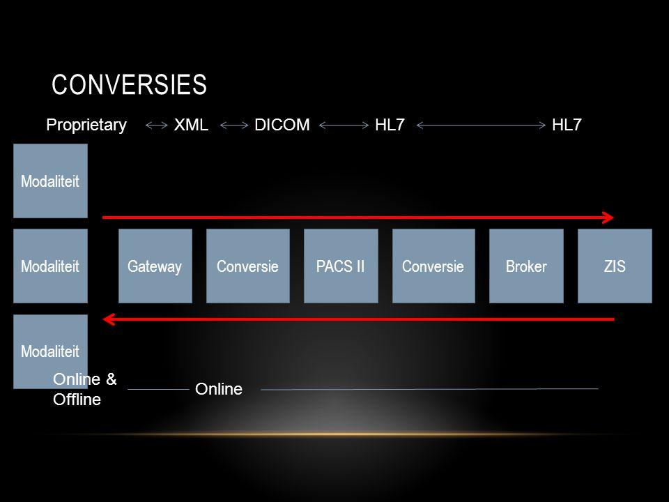 Conversies Proprietary XML DICOM HL7 HL7 Modaliteit Modaliteit Gateway