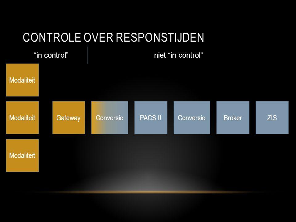 Controle over responstijden