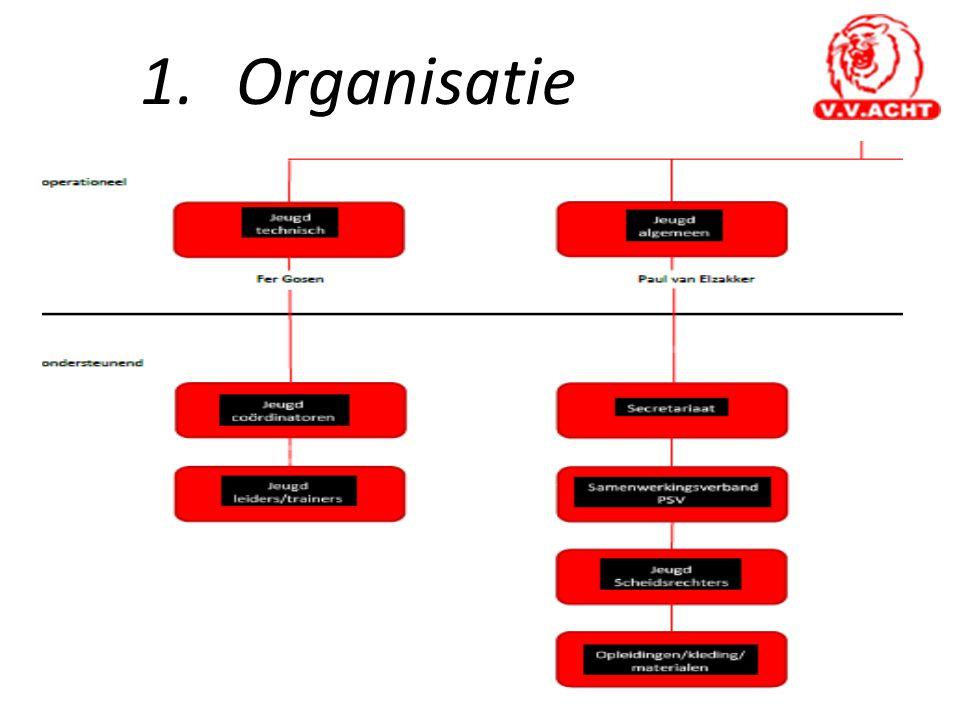 1. Organisatie