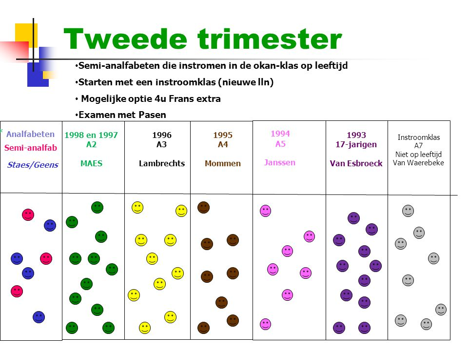 Tweede trimester * Analfabeten 1994