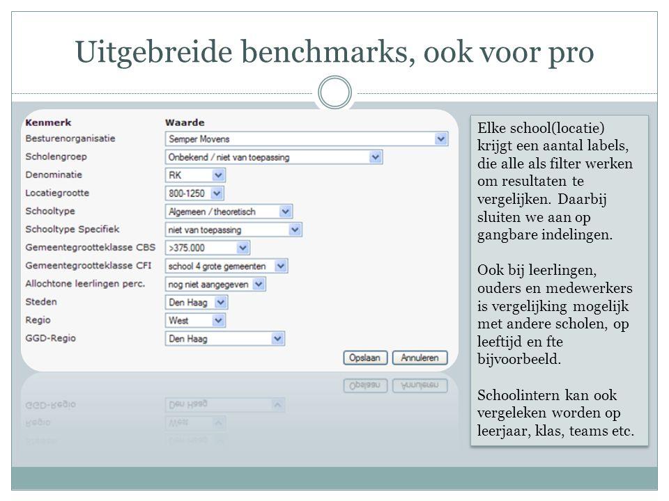 Uitgebreide benchmarks, ook voor pro