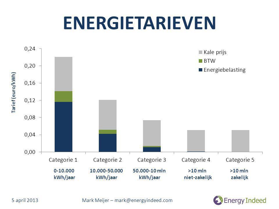 ENERGIETARIEVEN Tarief (euro/kWh) 0-10.000 kWh/jaar 10.000-50.000