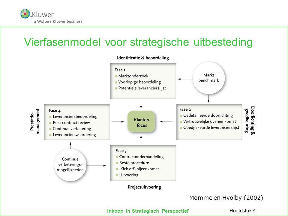 Vierfasenmodel voor strategische uitbesteding