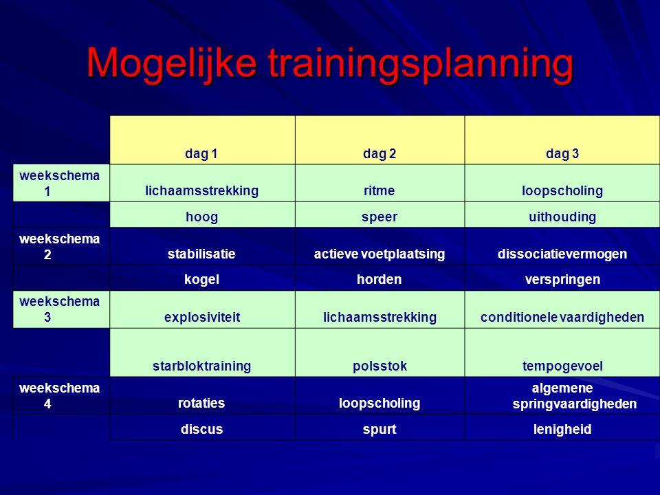 Mogelijke trainingsplanning
