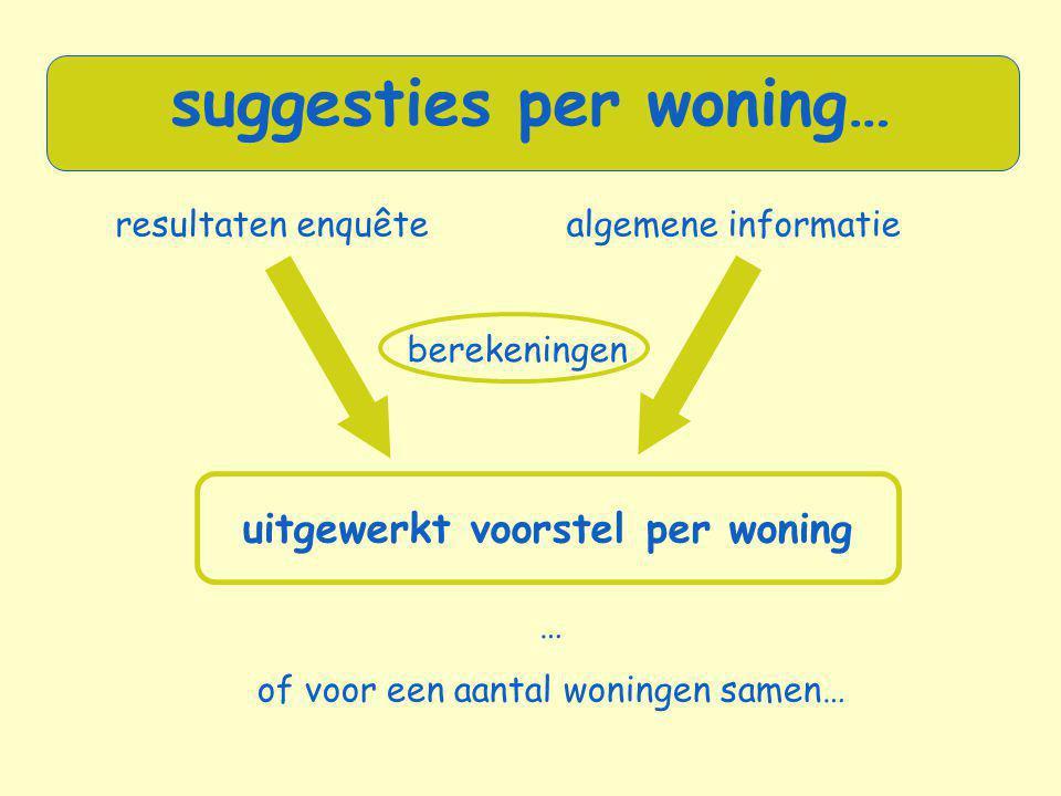 suggesties per woning…