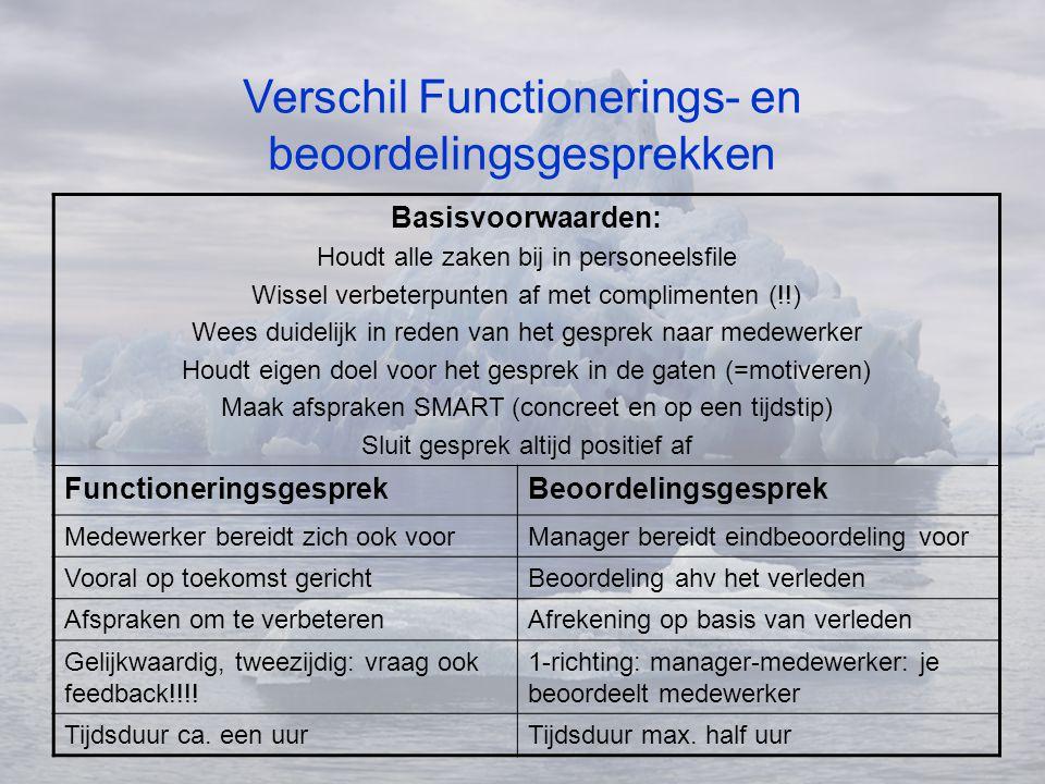 Verschil Functionerings- en beoordelingsgesprekken