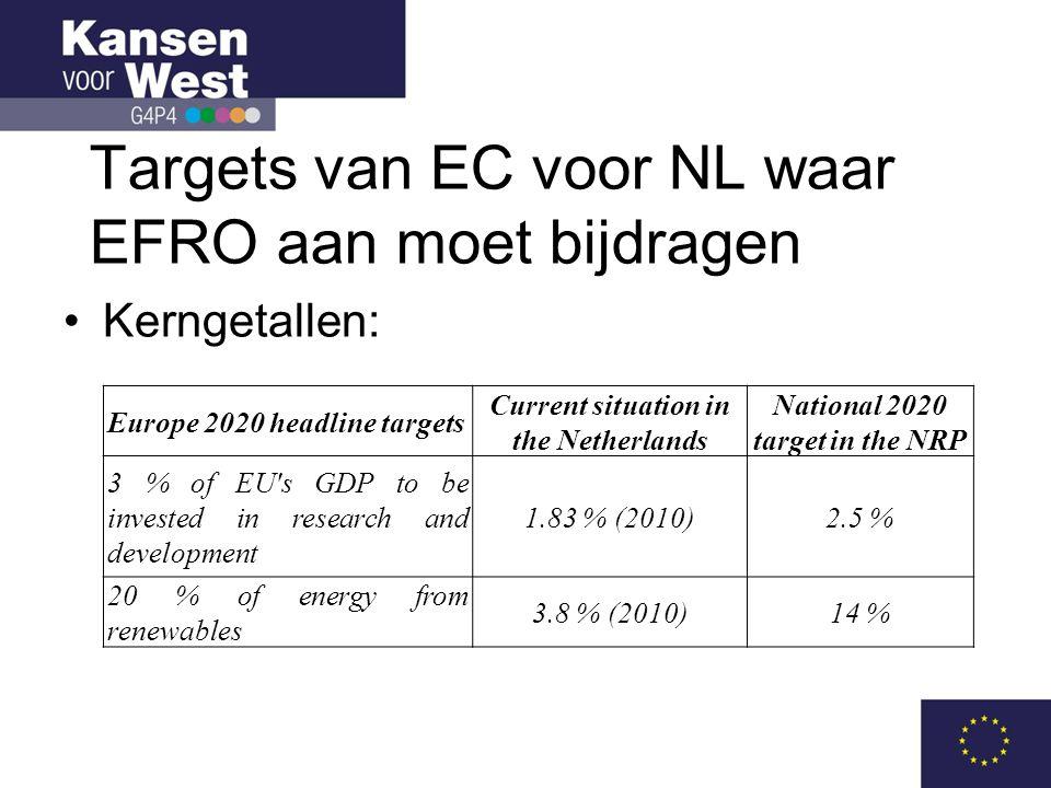 Targets van EC voor NL waar EFRO aan moet bijdragen