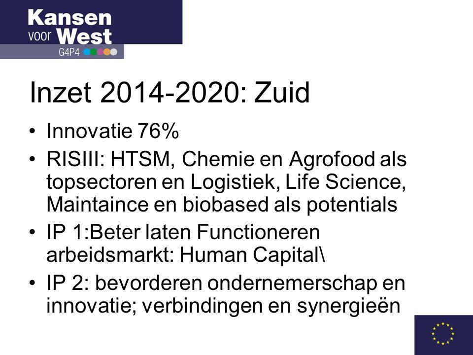 Inzet 2014-2020: Zuid Innovatie 76%
