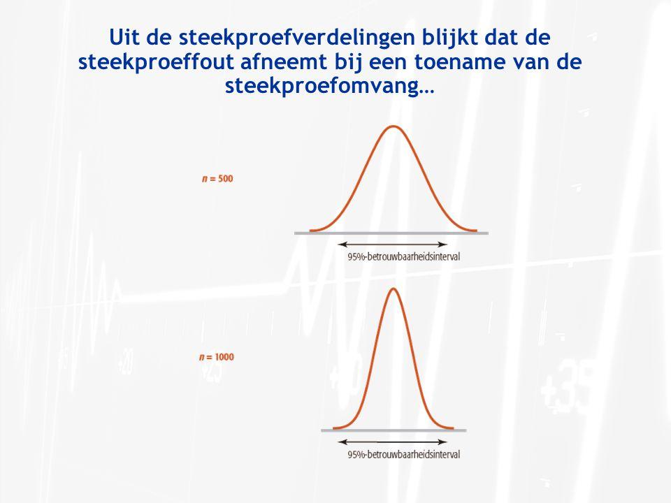 Uit de steekproefverdelingen blijkt dat de steekproeffout afneemt bij een toename van de steekproefomvang…