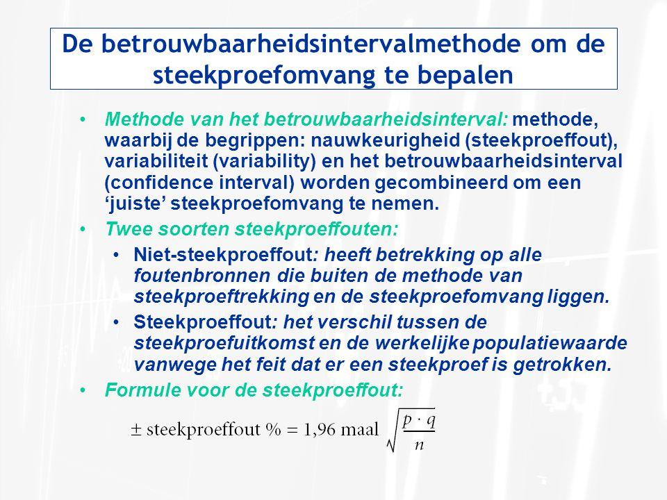 De betrouwbaarheidsintervalmethode om de steekproefomvang te bepalen