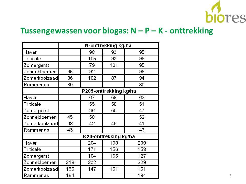 Tussengewassen voor biogas: N – P – K - onttrekking