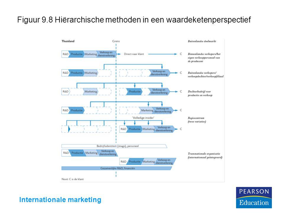Figuur 9.8 Hiërarchische methoden in een waardeketenperspectief