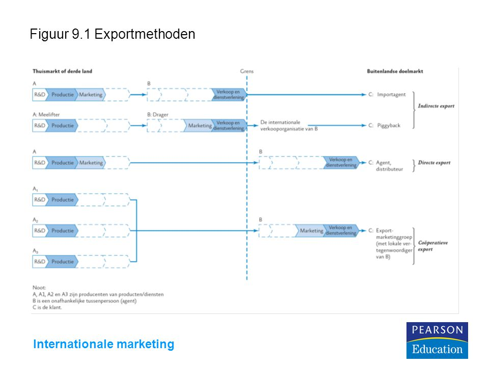 Figuur 9.1 Exportmethoden