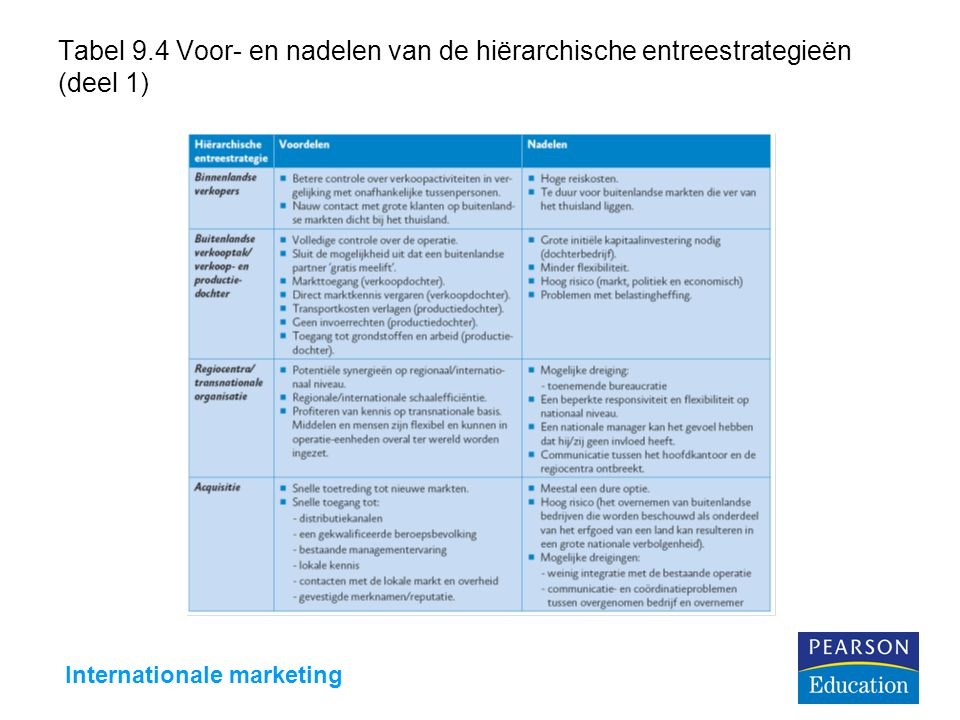 Internationale marketing