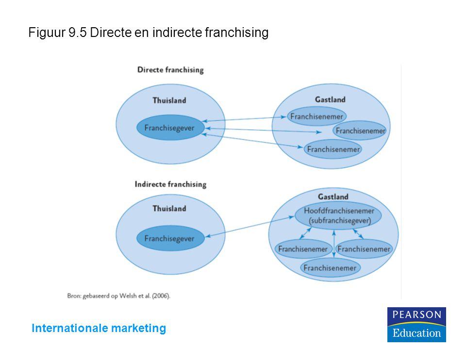 Figuur 9.5 Directe en indirecte franchising