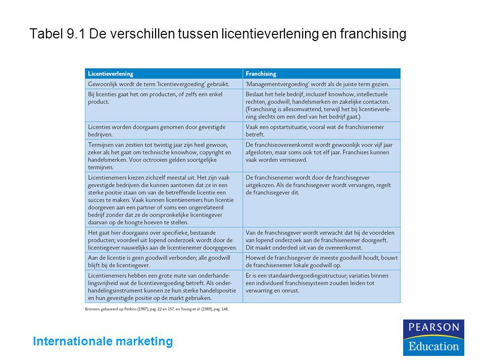 Tabel 9.1 De verschillen tussen licentieverlening en franchising